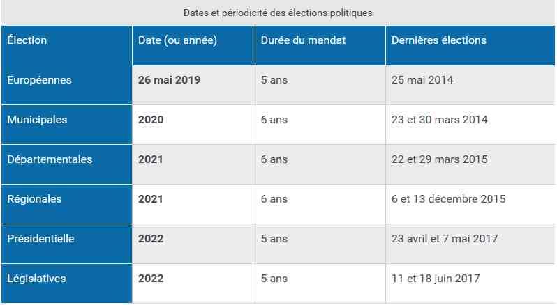 Calendrier des élections   Ville de Vars Ville de Vars